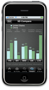 Cultural dimensions iPhone app